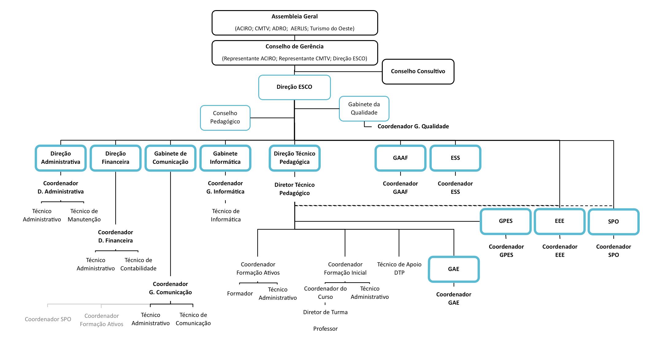 Organograma da Estrutura de Recursos Humanos